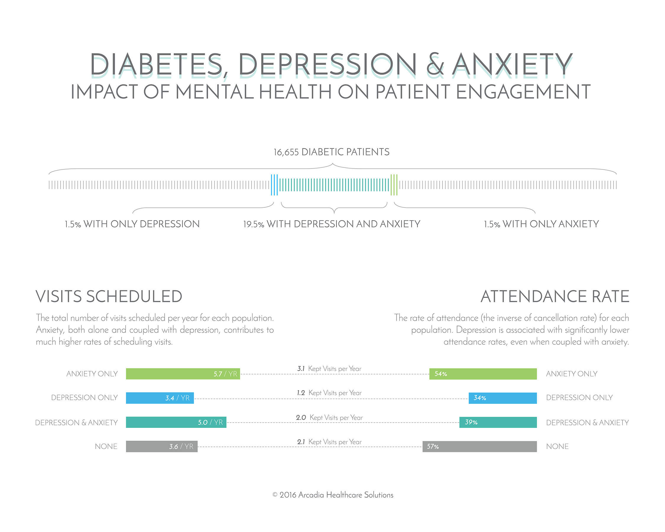 Depression and Adherance.jpg