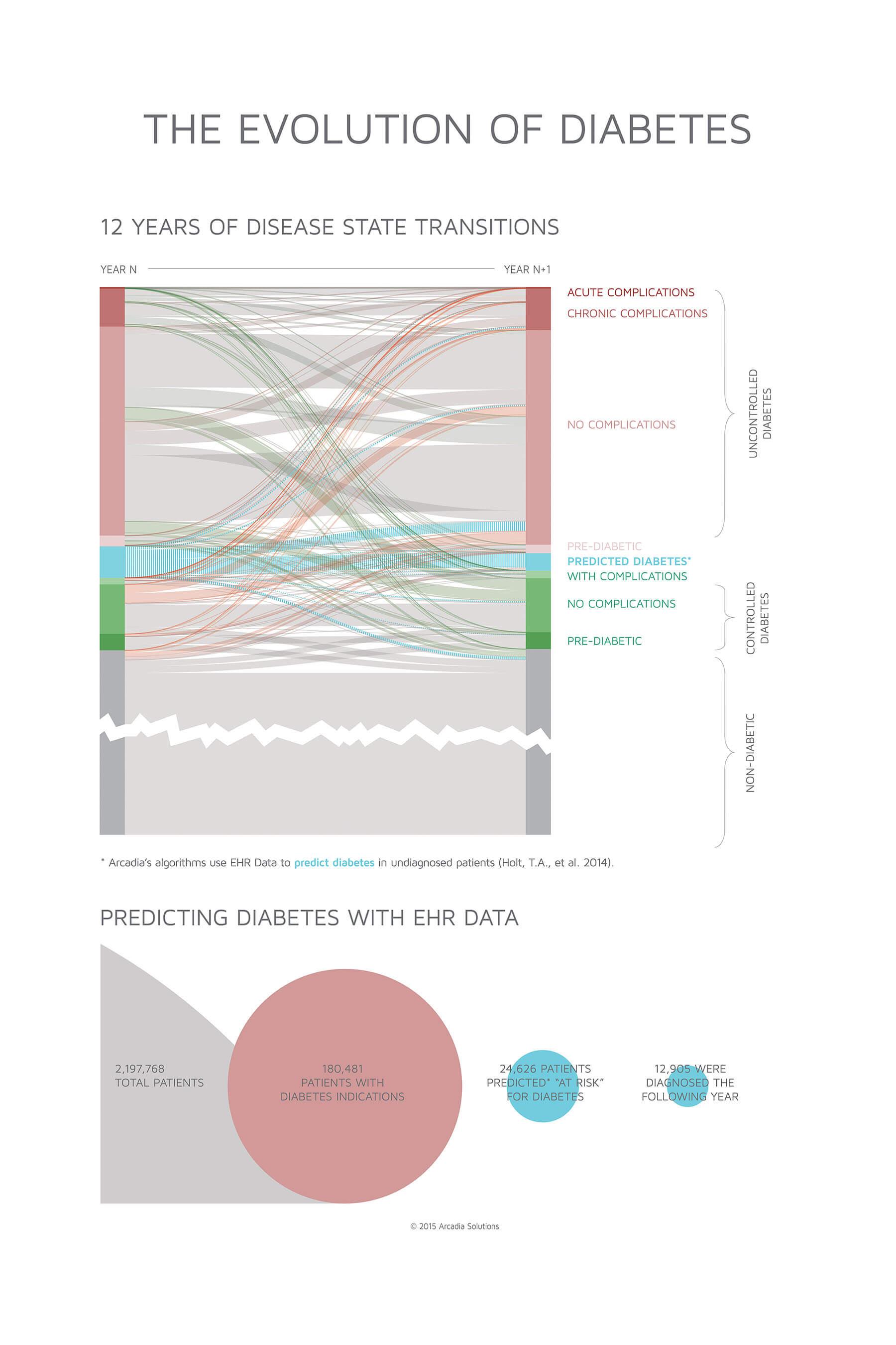 evolutionDiabetes.jpg
