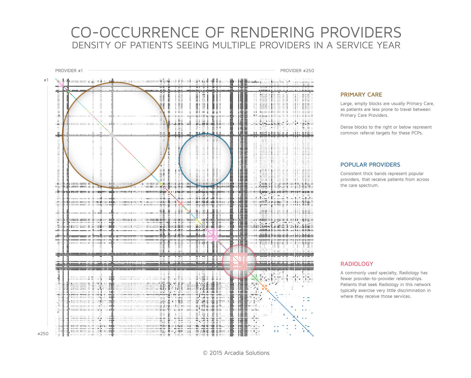 provCooccurrence.jpg