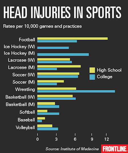 Football is lead cause of head injuries for high schoolers.