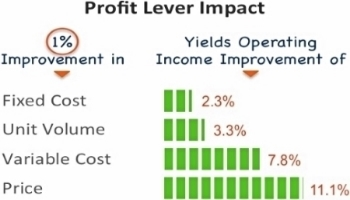 "SOURCE:  Harvard Business Review comparison of profit levers based on average economics of 2,463 companies in ""Managing Price, Gaining Profit"" by Michael V. Marn and Robert L. Rosiello"