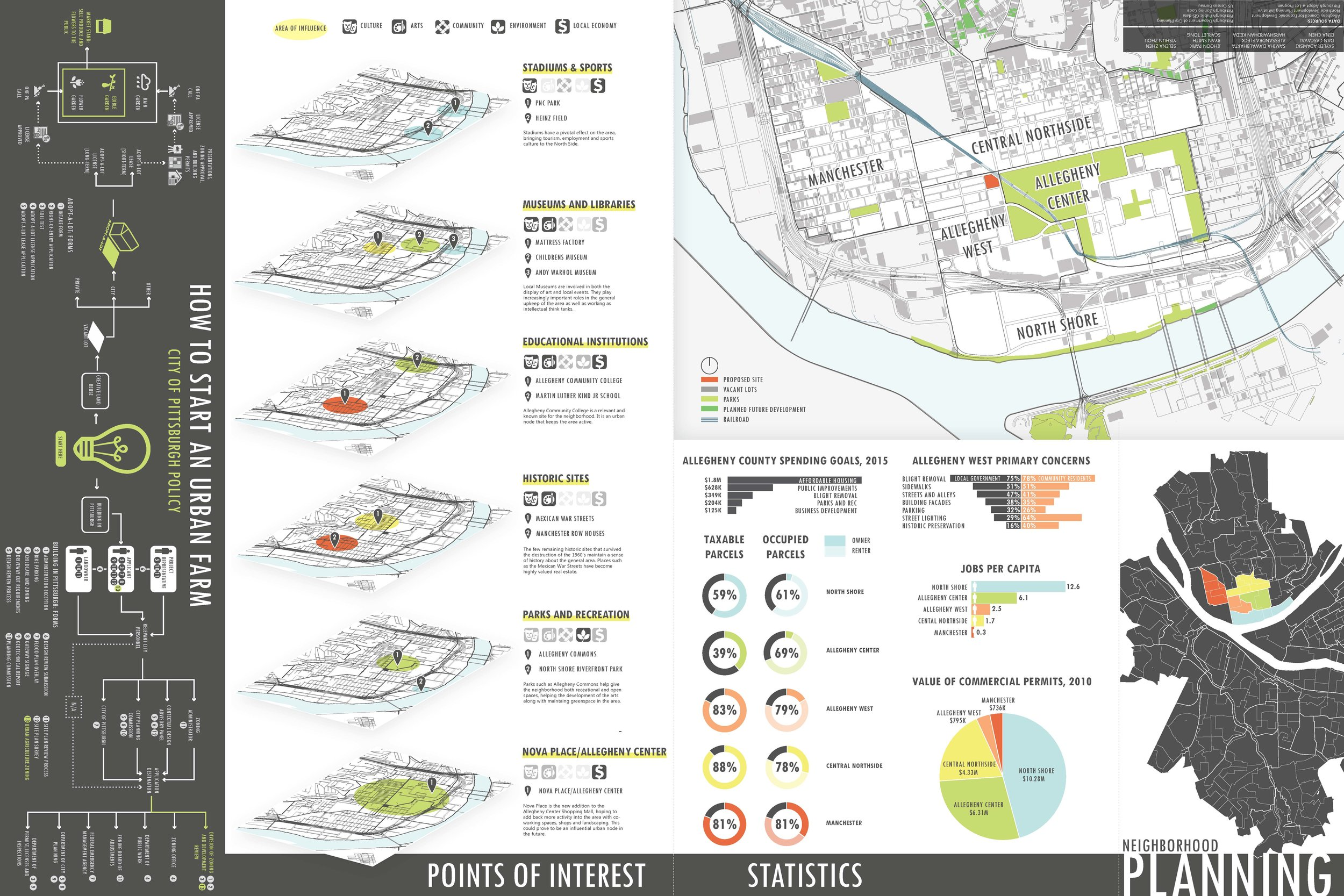 F16  Grow Atlas: Urban Planning   | Student team researched and designed a foldable atlas exploring the theme of urban planning in Pittsburgh's historic North Side neighborhoods.