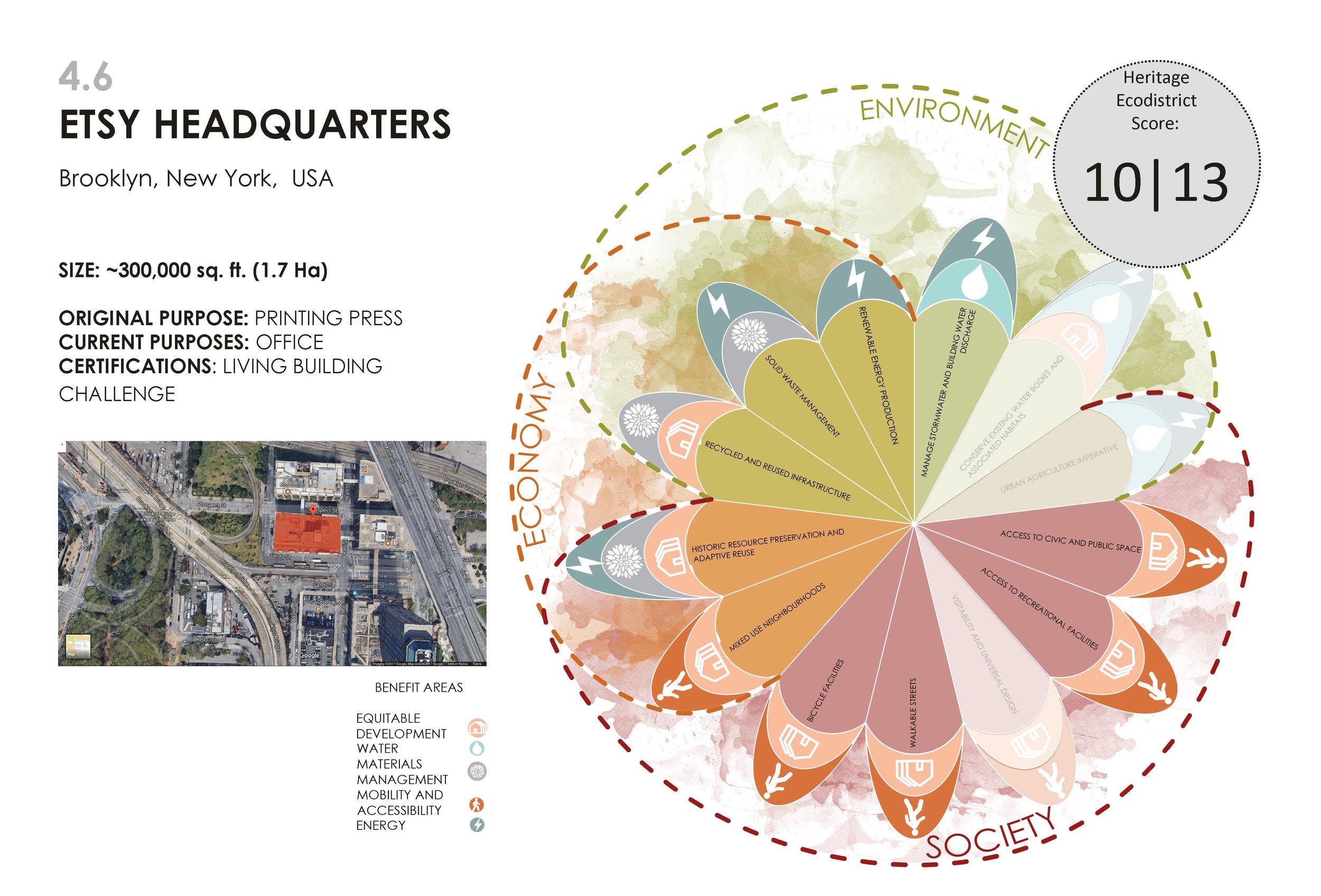 Ecodistricts for the Future of Mumbai  | Prerna Damani (MSSD'17)