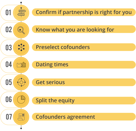 LOOKING FOR A COFOUNDER FOR YOUR BUSINESS IDEA? SEVEN SIMPLE STEPS  .png