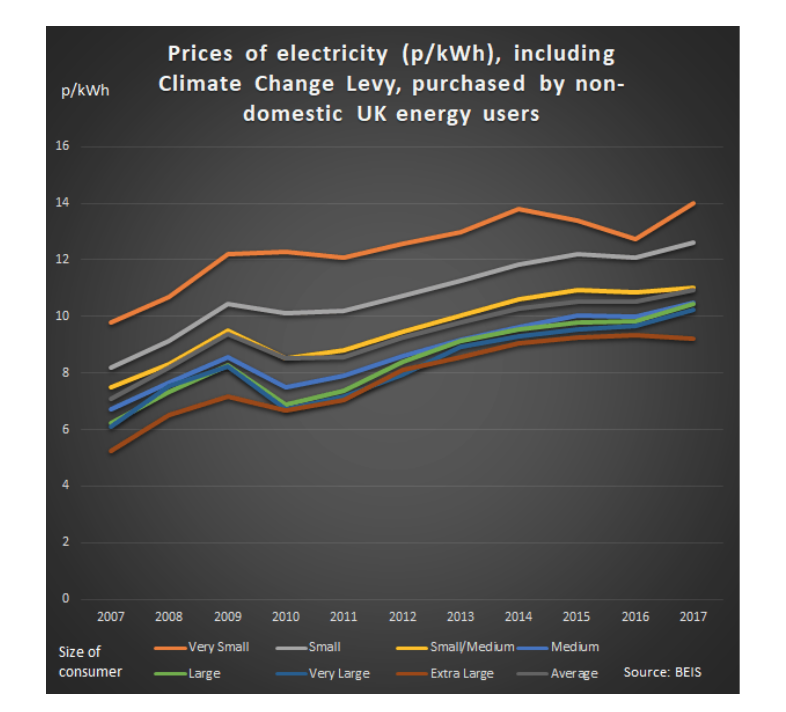 Electric Increase climate change Levy.png