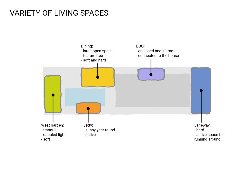 Public_Realm_Lab_Jetty_Diagram_02_Variety.jpg