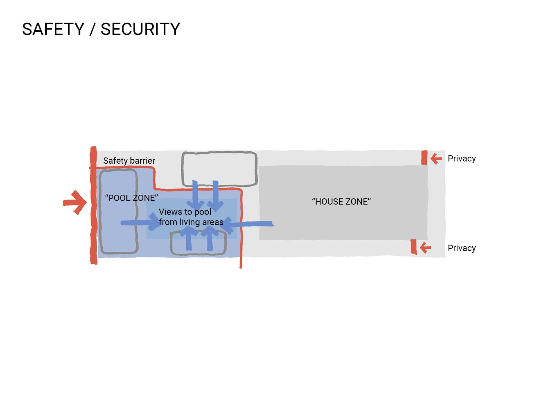 Public_Realm_Lab_Jetty_Diagram_03_Safety.jpg