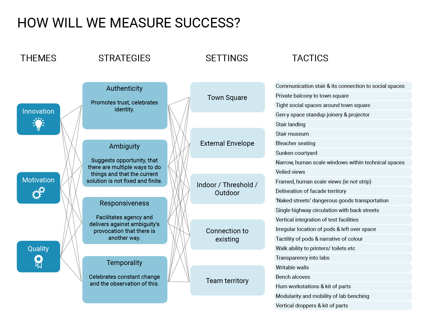 Public_Realm_Lab_SWAE_Agilent_How_Will_We_Measure_Success.jpg