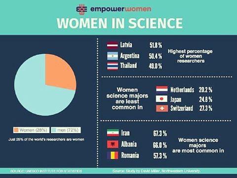 Women in Science. #FEMRAT ne Shkencë. #Albania #UNWomen 🇦🇱