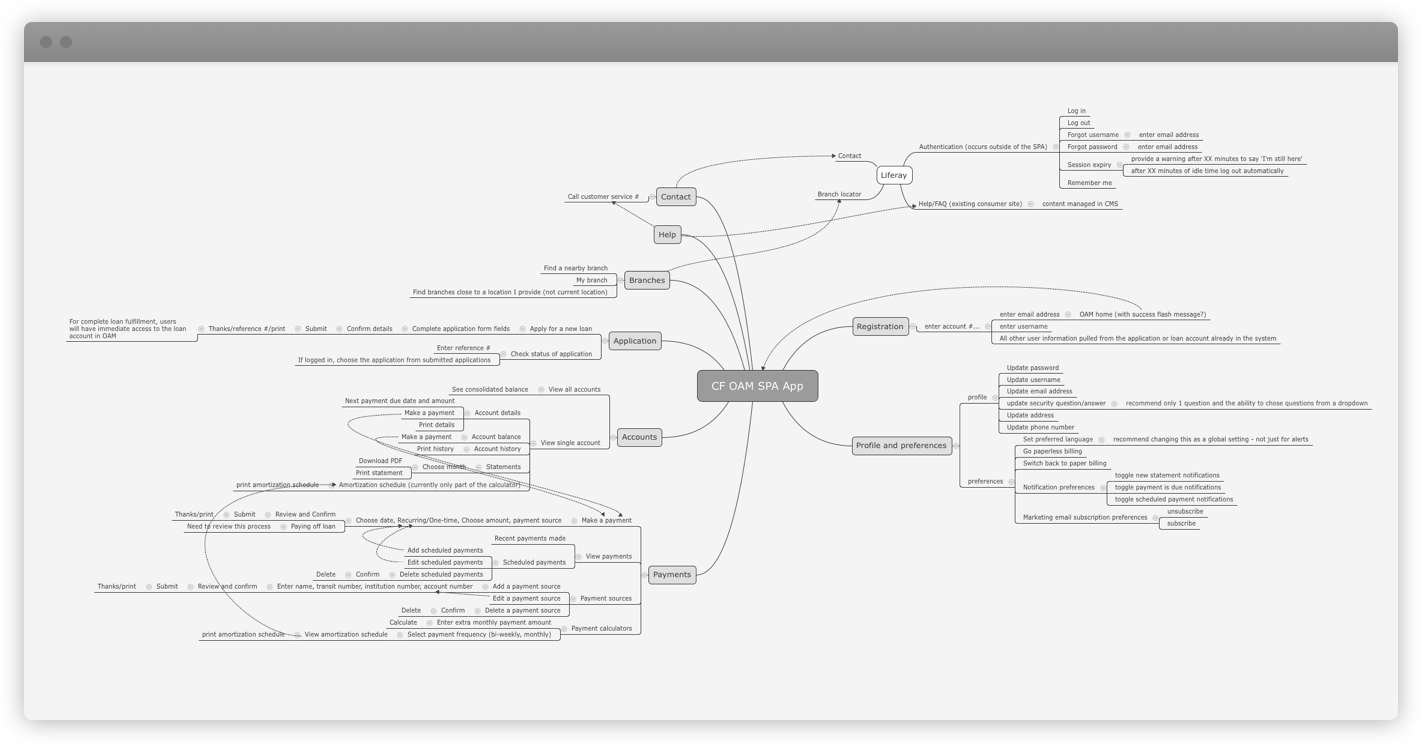 A rough mind map of the elements this application would need