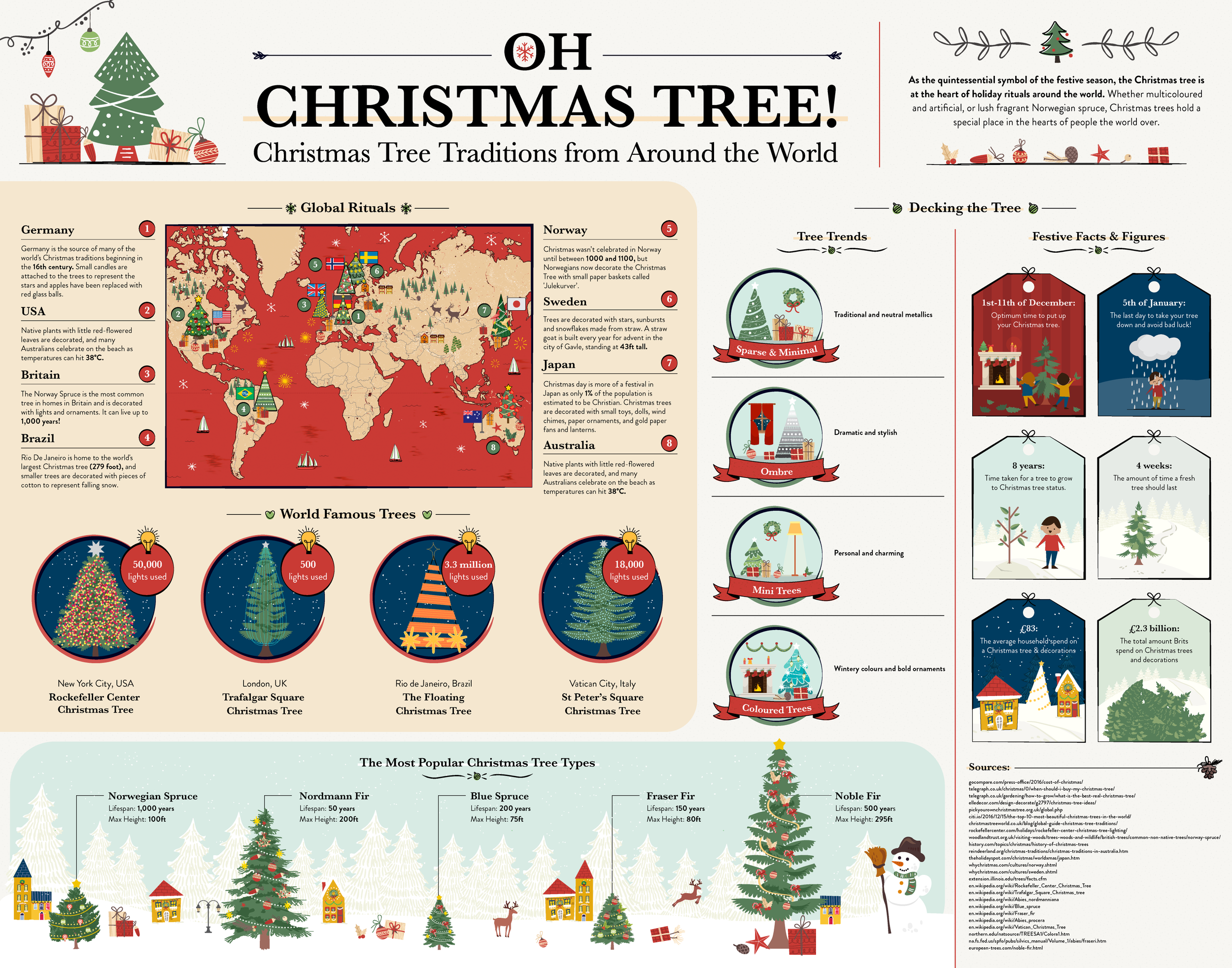 Bloom & Wild - Christmas Tree Traditions - Infographic - 27.11.2017 - v1.png