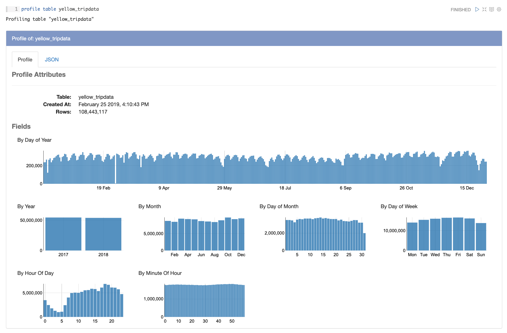 screen grab of yellow cab data with Magpie's data profiling feature