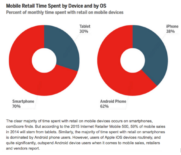 Consumers occupy more time in retail via mobile devices.