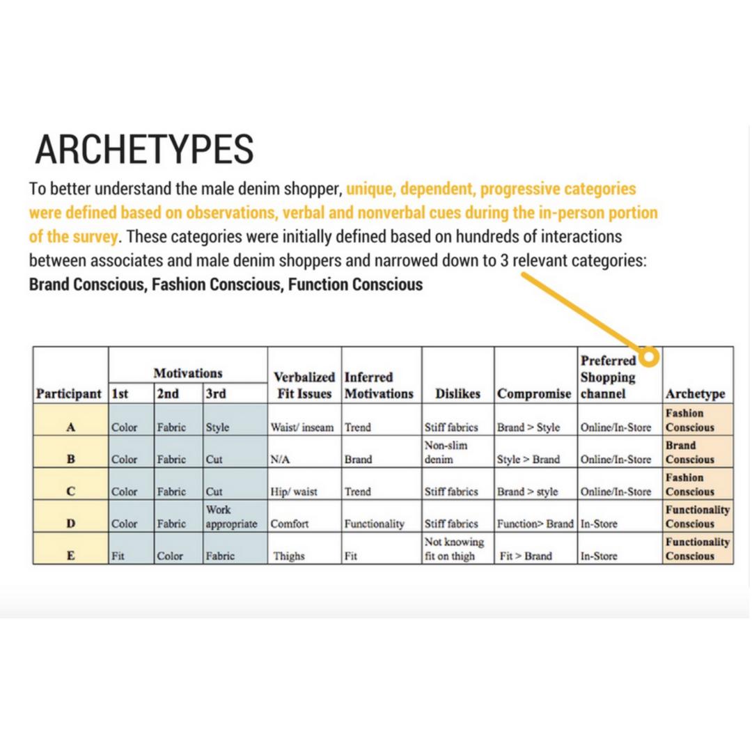 Archetype development chart from 2015 cornell thesis Denim Study