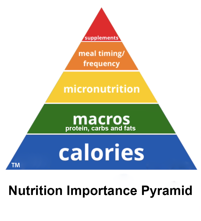 Nutrition Importance Pyramid Colossus Fitness.png