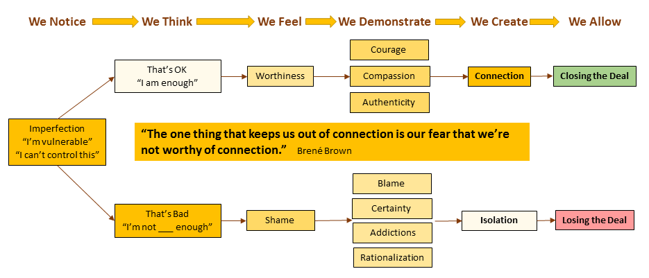 Vulnerability to Connection Graphic.png