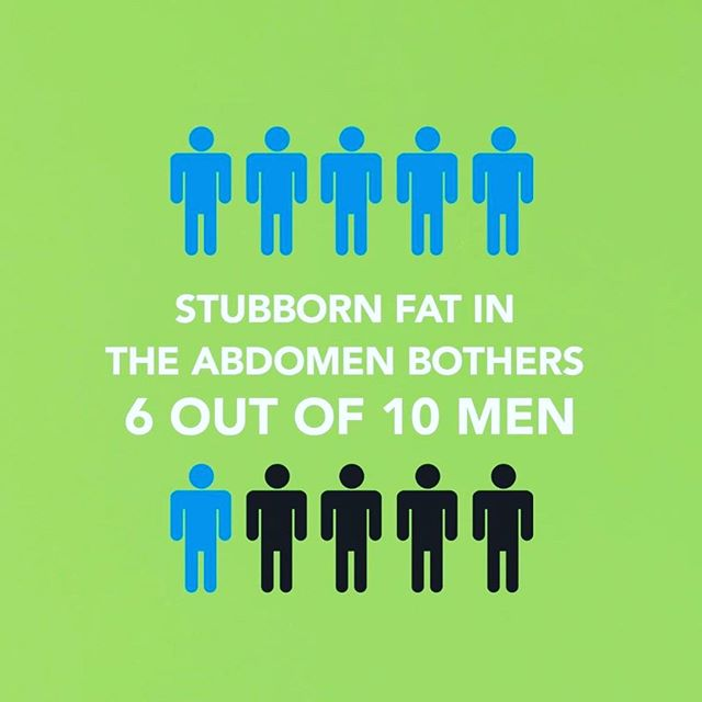 *MEN WITH STUBBORN FAT*⠀ ⠀ Stubborn fat in the abdomen bothers 6 out of 10 men.⠀ ⠀ You're not alone.⠀ ⠀ Maya Medi-Spa could help you target stubborn fat in the abdomen. ⠀ ⠀ ⠀ #coolsculpting  #tweakments #homeexercise ⠀  #coolsculpting  #coolsculptingbeforeandafter #bodysculpting #bodycontouring #beauty #fatfreezing #skintightening #workout #fitness #wyoming #rocksprings #bodytransformation #coolsculpting #skincare #mayamedispa #medicalspa  #noninvasive #antiaging #gym #skinfitness #wellbeing #fitness #women #bellyfat #stubbornfat #malebeauty #men #bellyfat