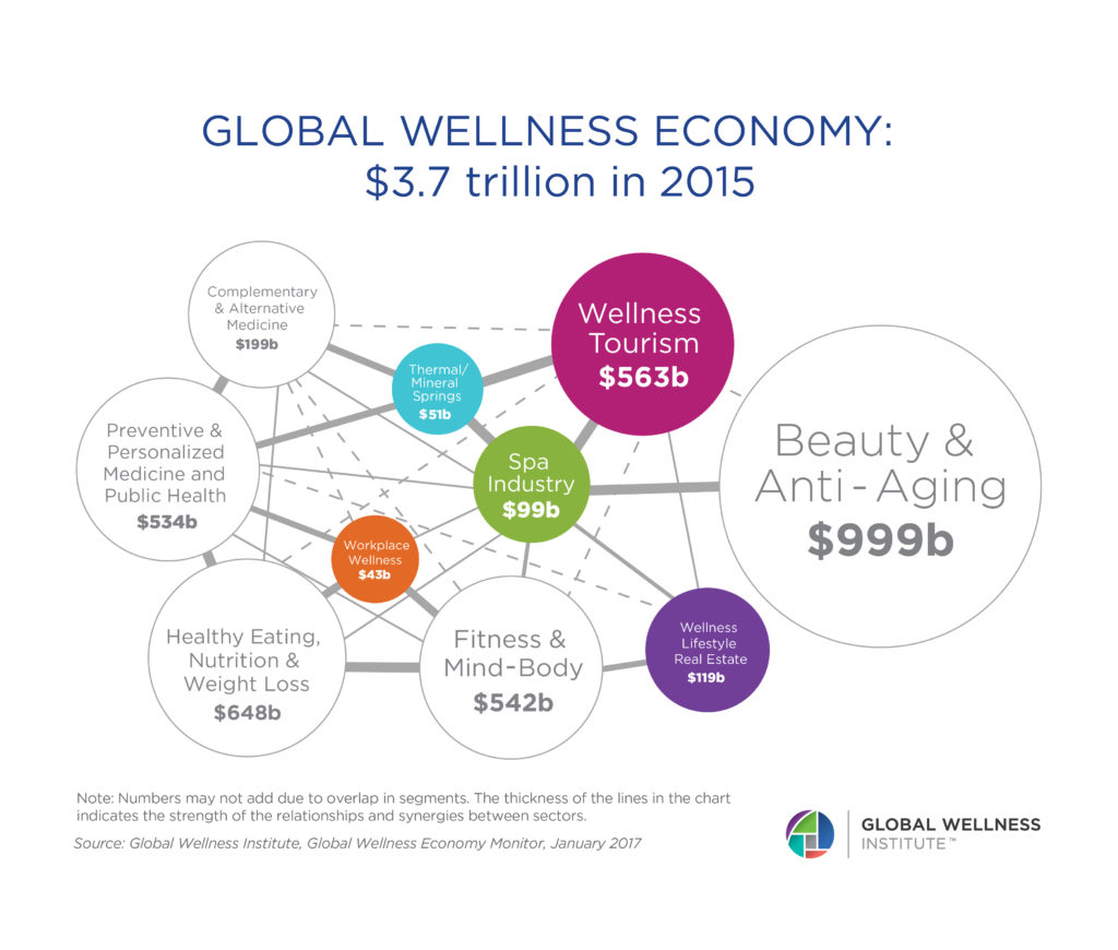 Old-BubbleChart_globalwellnesseconomy2017-01-1024x870.jpg