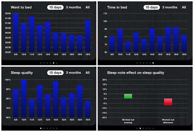 Sleep Cycle App More Statistics