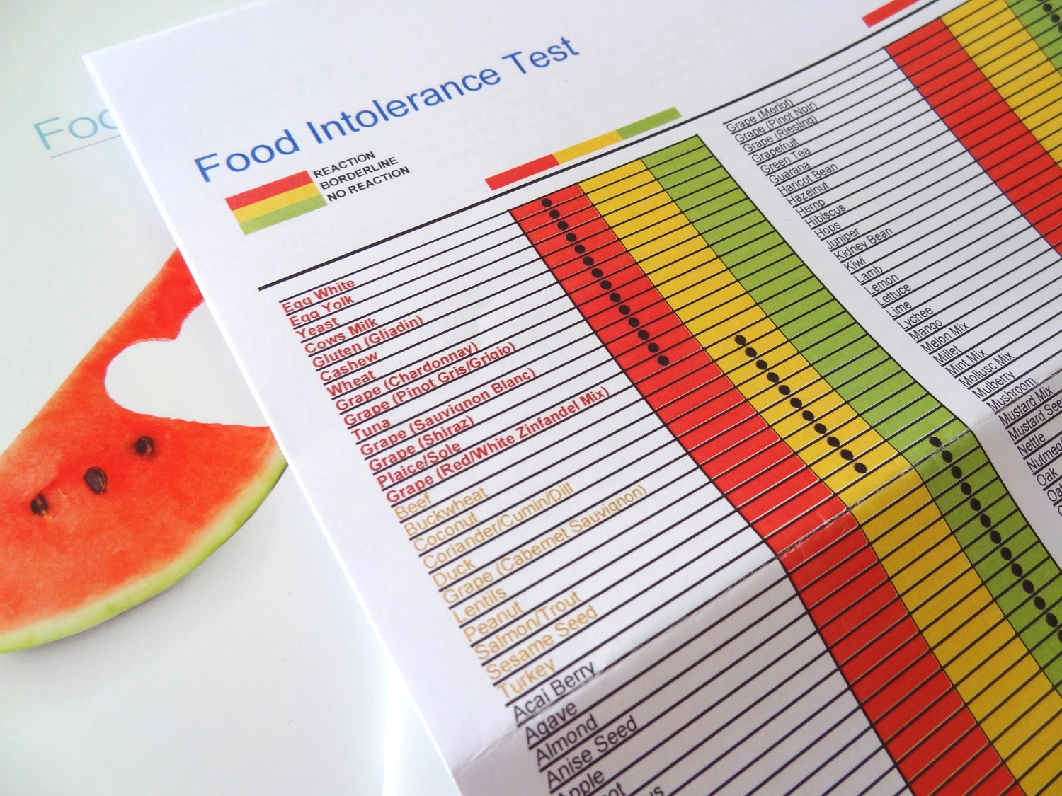 Food-Intolerance-Test-Results