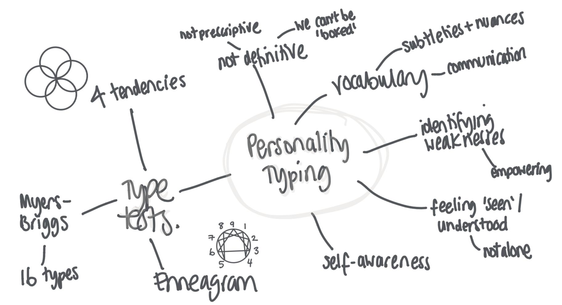 Pesonality typing Mindmap - Nataile Goodchild.png
