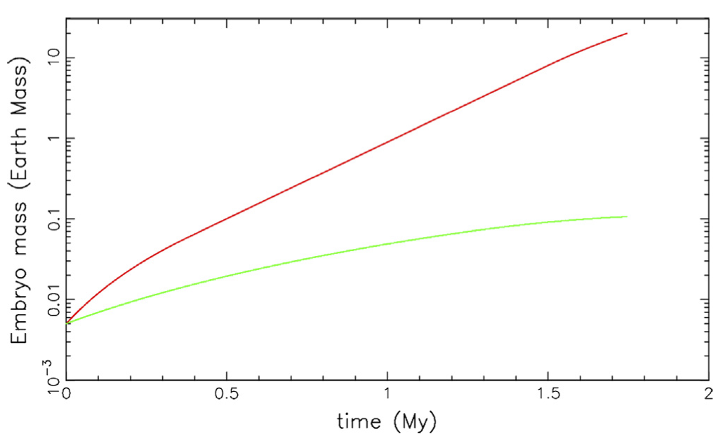 The growth of two planetary embryos. The red embryo is exterior to the ice line and grows to 10 Earth masses while the the green embryo is interior and grows to 0.1 Earth masses. These masses are appropriate for runaway gas accretion in the outer Solar System to make Jupiter and the giant impact stage of terrestrial planet formation to make Earth.