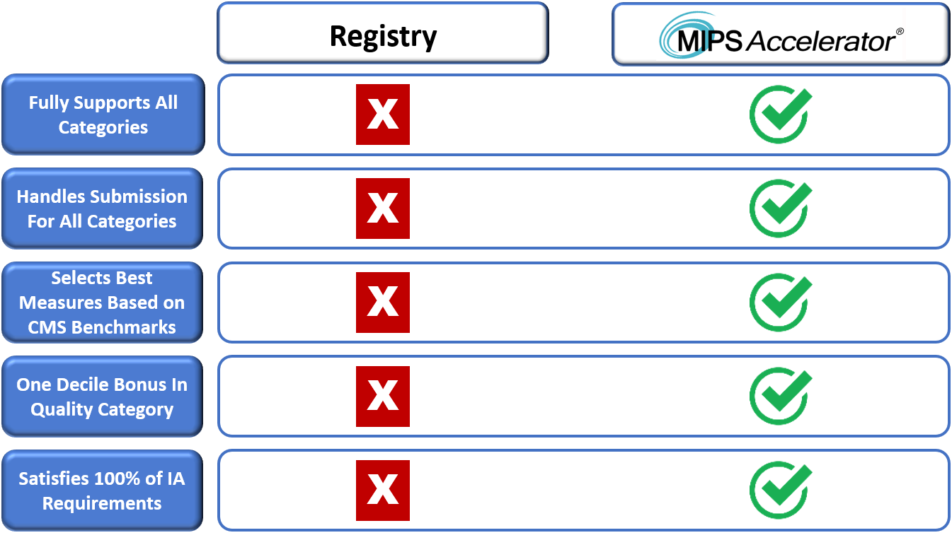2019 MIPS Accel vs Registry.png
