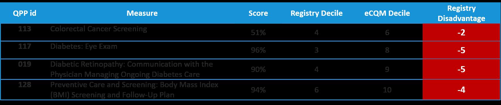 2019 Benchmarking_Registry vs eCQMs.png