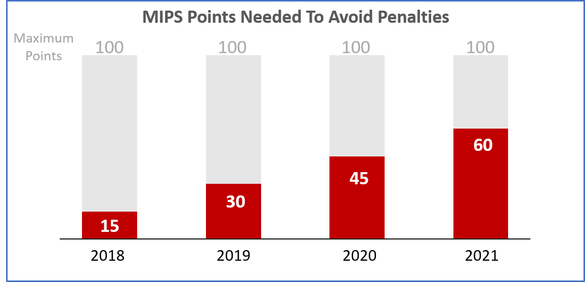 MIPS Points to Avoid Penalty Full 100 Pts 2018-2021.png