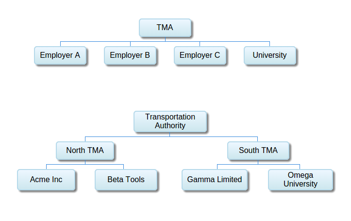 Unlimited multi-level hierarchies are supported out of the box.  Top-level administrators can roll up and drill down the tree for reporting on usage, impact, and emissions.  Each organization that participates in an EnRouteNetworkcan opt topool matches with other organizations, match privately only, or allow individual users to make that choice.