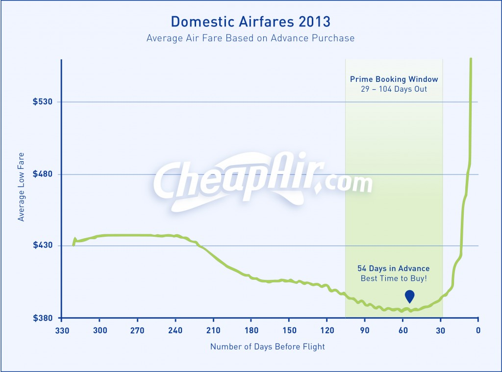 Best Time to Book Domestic Flights
