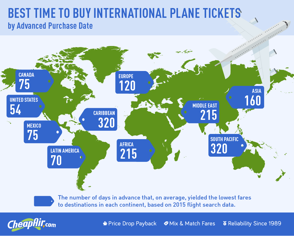 Best Time to Book International Flights