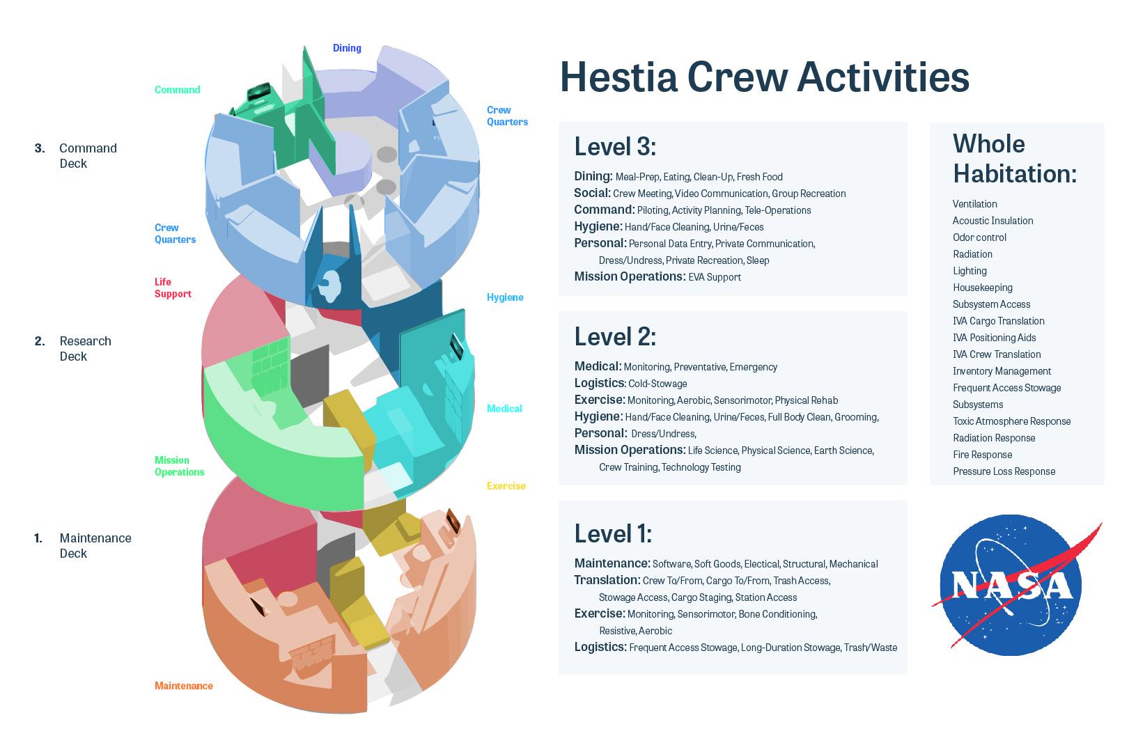 Crew Activities