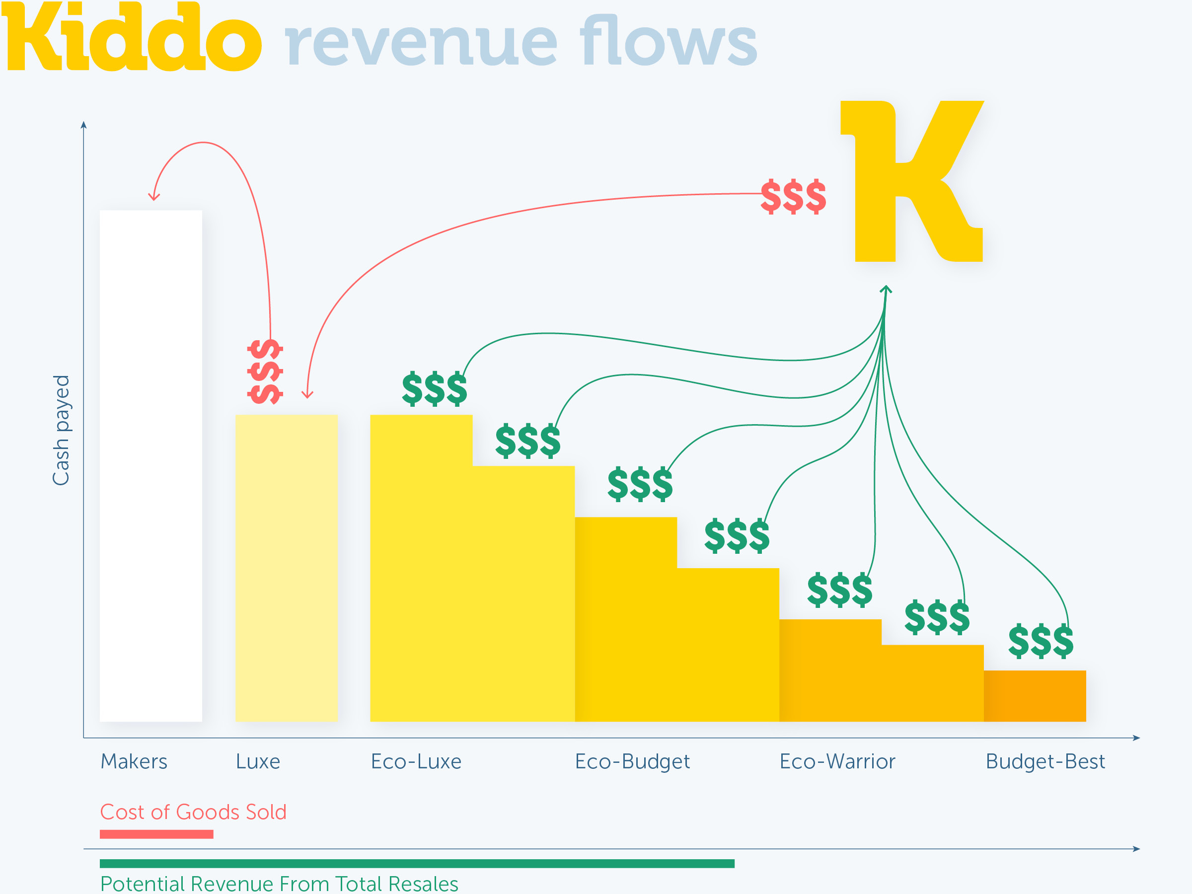 Kiddo Revenue Flows