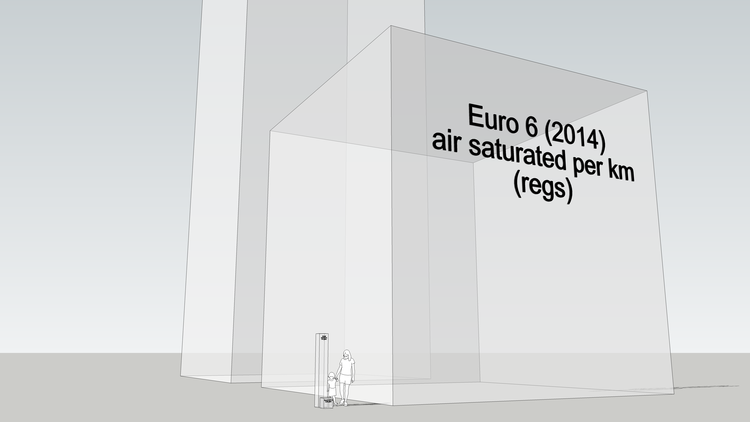 Volume of air saturated per km driven