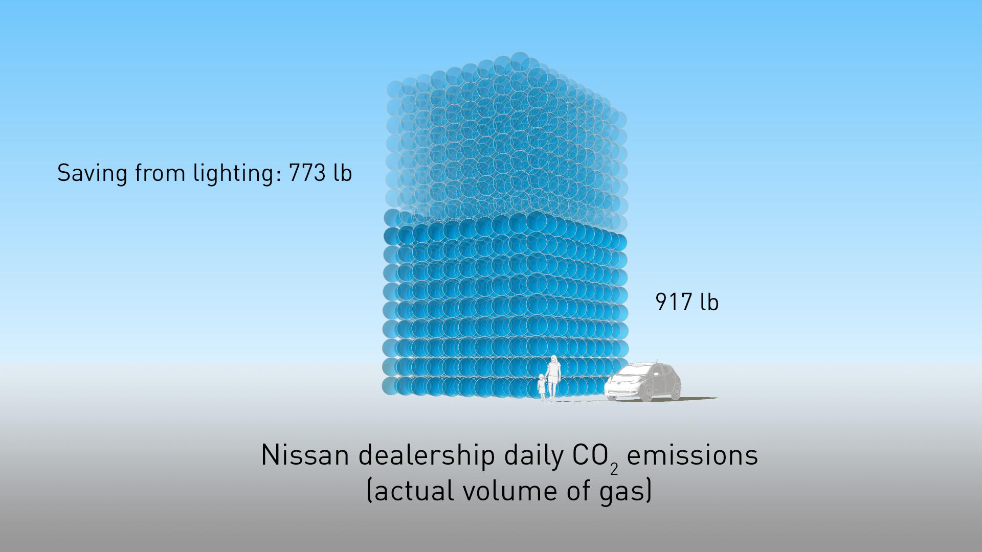 Nissan-LED-lighting-saving.png