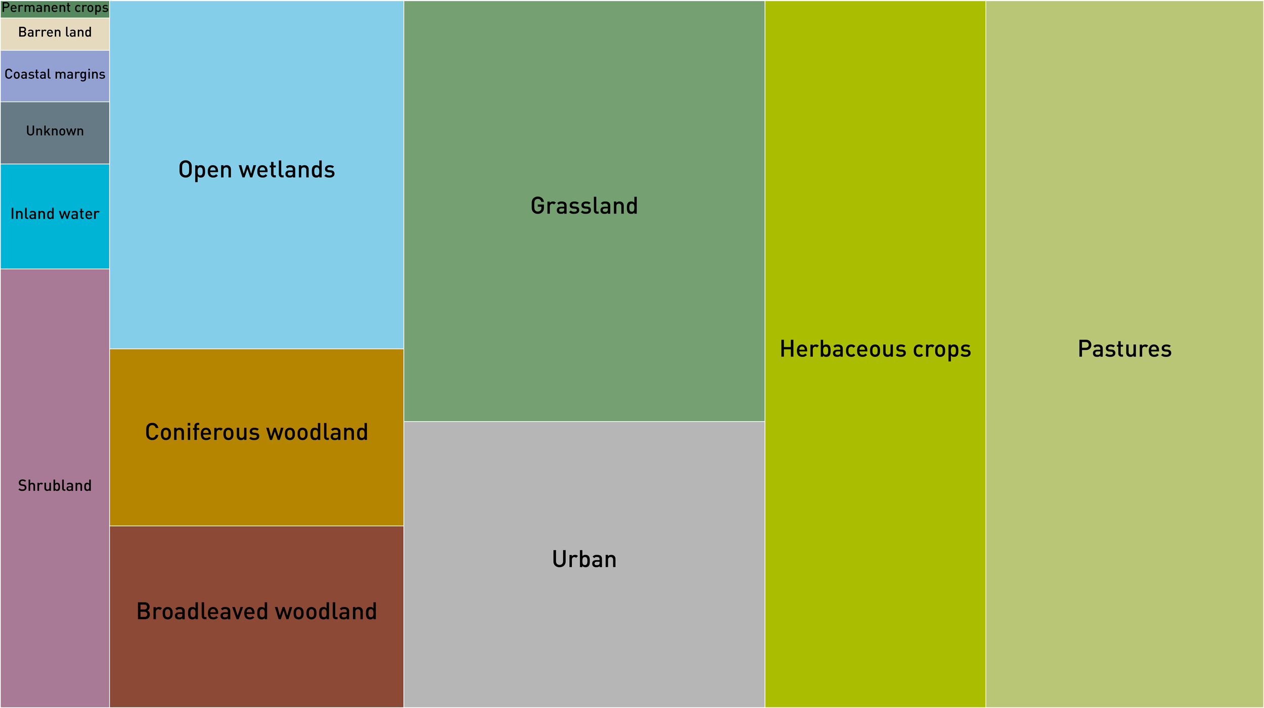 Area per person in square metres:  Urban and associated developed areas:    434  Rainfed herbaceous crops:    657  Permanent crops:    8  Pastures:    824  Semi-natural grassland:    638  Broadleaved, mixed and yew woodland:    224  Coniferous woodland:    219  Shrubland, bushland, heathland:    202  Barren land/Sparsely vegetated areas:    15  Open wetlands:    430  Inland water bodies:    48  Coastal margins:    23  Unknown :    28  Total:    3,750