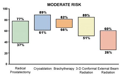 Figure 3 Comparison of Biochemical Disease Free rates for moderate-risk disease