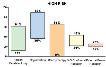 Figure 4 Comparison of Biochemical Disease Free rates for high-risk disease