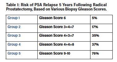 prostate adenocarcinoma gleason score 7)