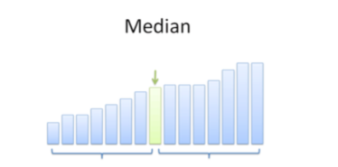 Figure 1.  Median is not the average. It is the true middle number.
