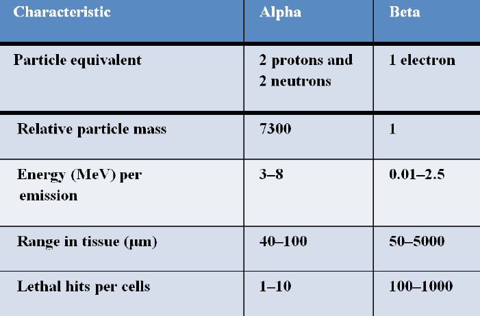 Table 1: Comparison of Alpha and Beta Particles