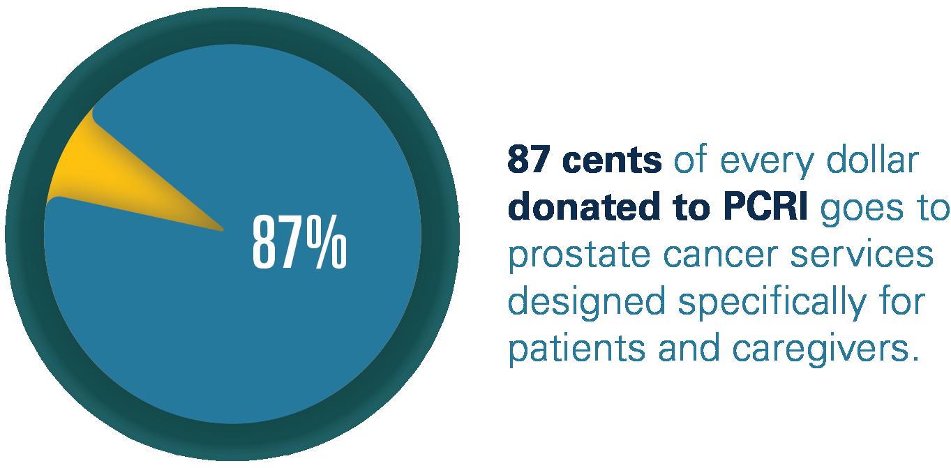 prostate cancer research institute( pcri))