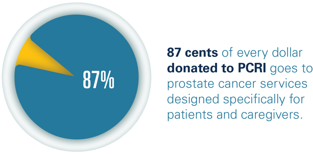 prostate cancer research institute reviews)