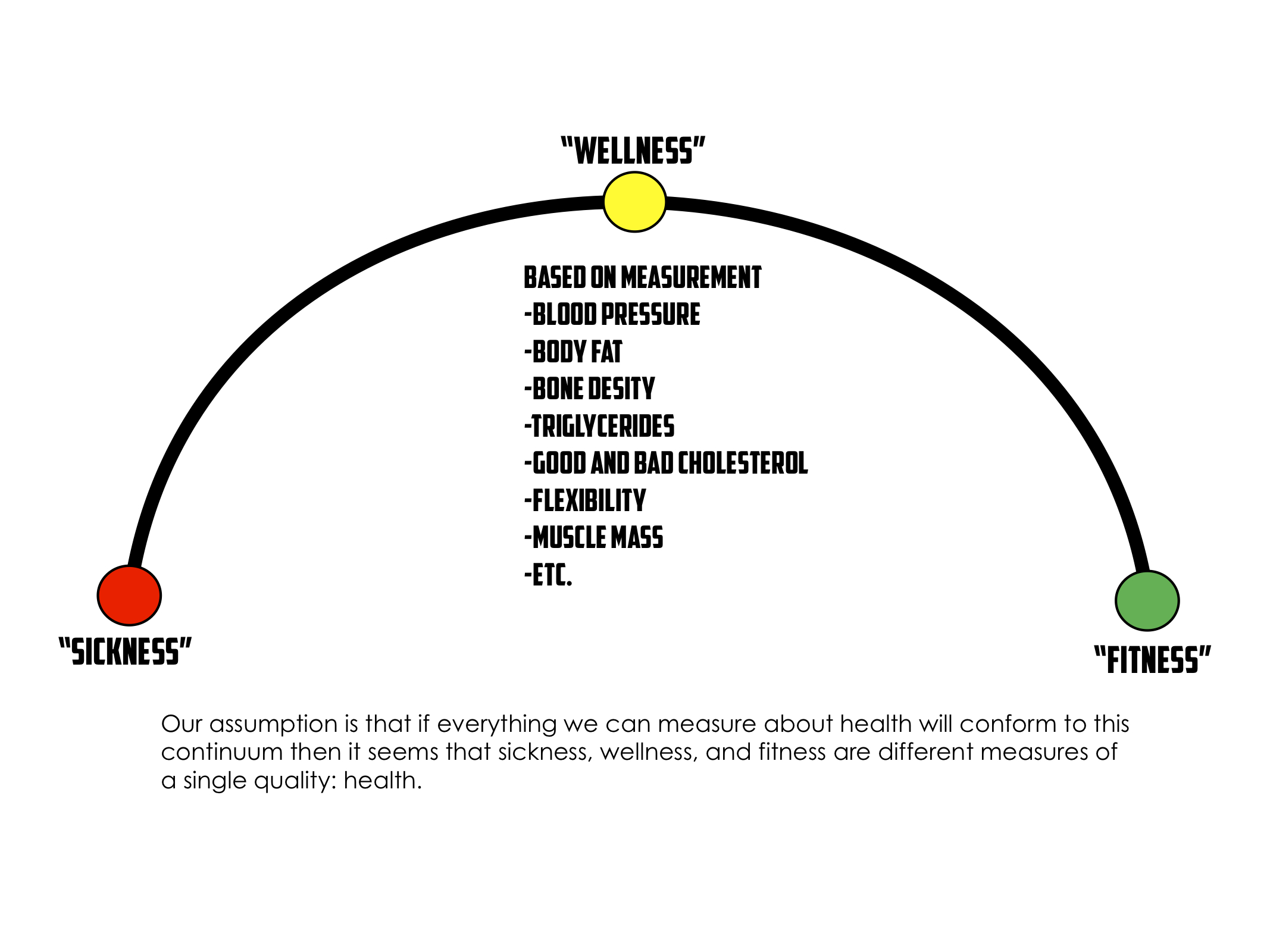 In a nutshell, the farther we get up the Fitness side on the Continuum the harder it is to kill us.