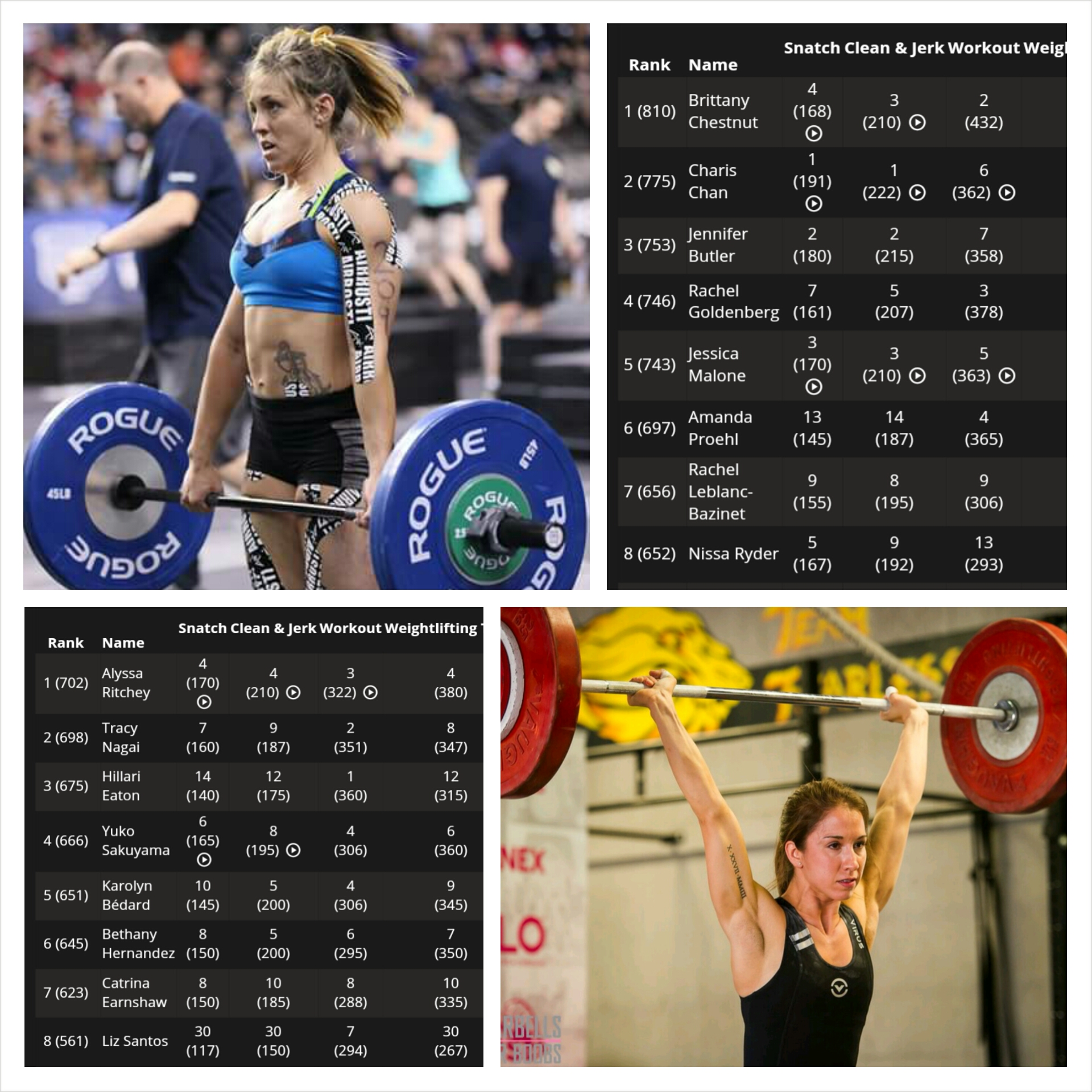 Congratulations to Bethany and Brittany for finishing top in the world in the Rogue CrossFit Liftoff. The CrossFit Liftoff was 3 scored events: Max Snatch, Max Clean and Jerk and one CrossFit workout. After it was all said and done Brittany finished 1st in the world in her weight class. Bethany finished 6th in the world in her weight class. Nice job ladies!