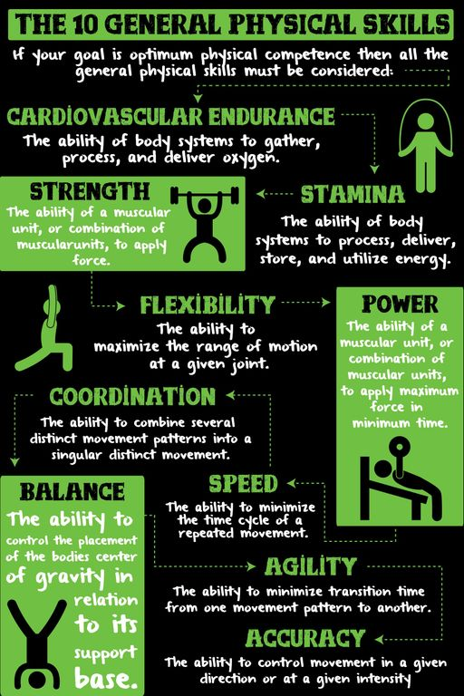 There are ten recognized general physical skills. They are cardiovascular/respiratory endurance, stamina, strength, flexibility, power, coordination, agility, balance, and accuracy. You are as fit as you are competent in each of these ten skills. A regimen develops fitness to the extent that it improves each of these ten skills.  Importantly, improvements in endurance, stamina, strength, and flexibility come about through training. Training refers to activity that improves performance through a measurable organic change in the body. By contrast improvements in coordination, agility, balance, and accuracy come about through practice. Practice refers to activity that improves performance through changes in the nervous system. Power and speed are adaptations of both training and practice.