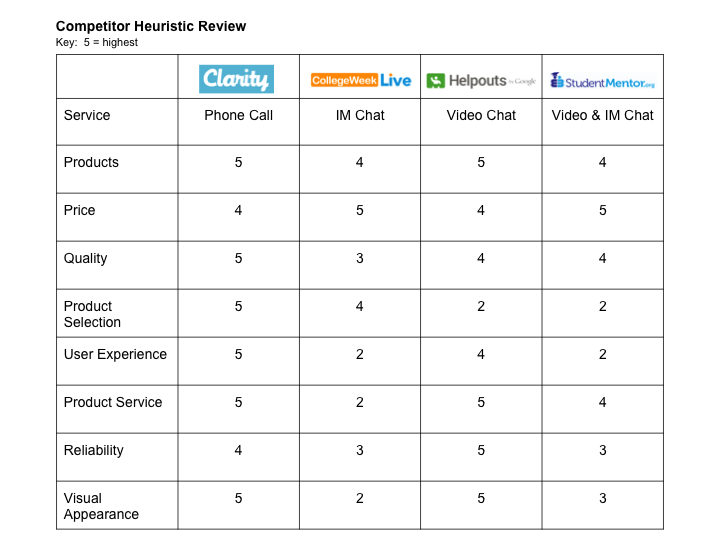 Competitor Heuristic Review