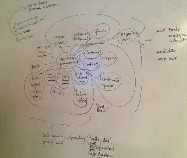 User Research Whiteboard