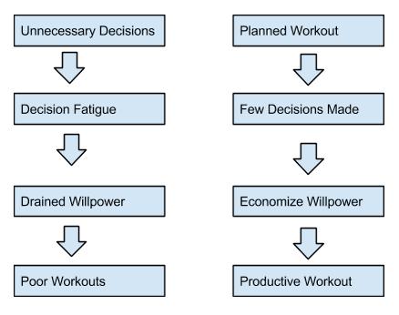 WillpowerDiagram